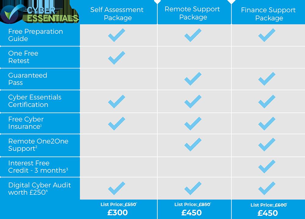 Cyber Essentials Price list